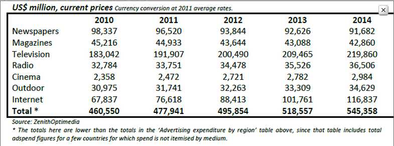 Zenith optimedia global ad expenditure forecast