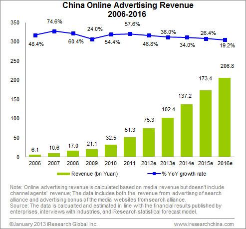 Digital advertising spending in China 2016-2022