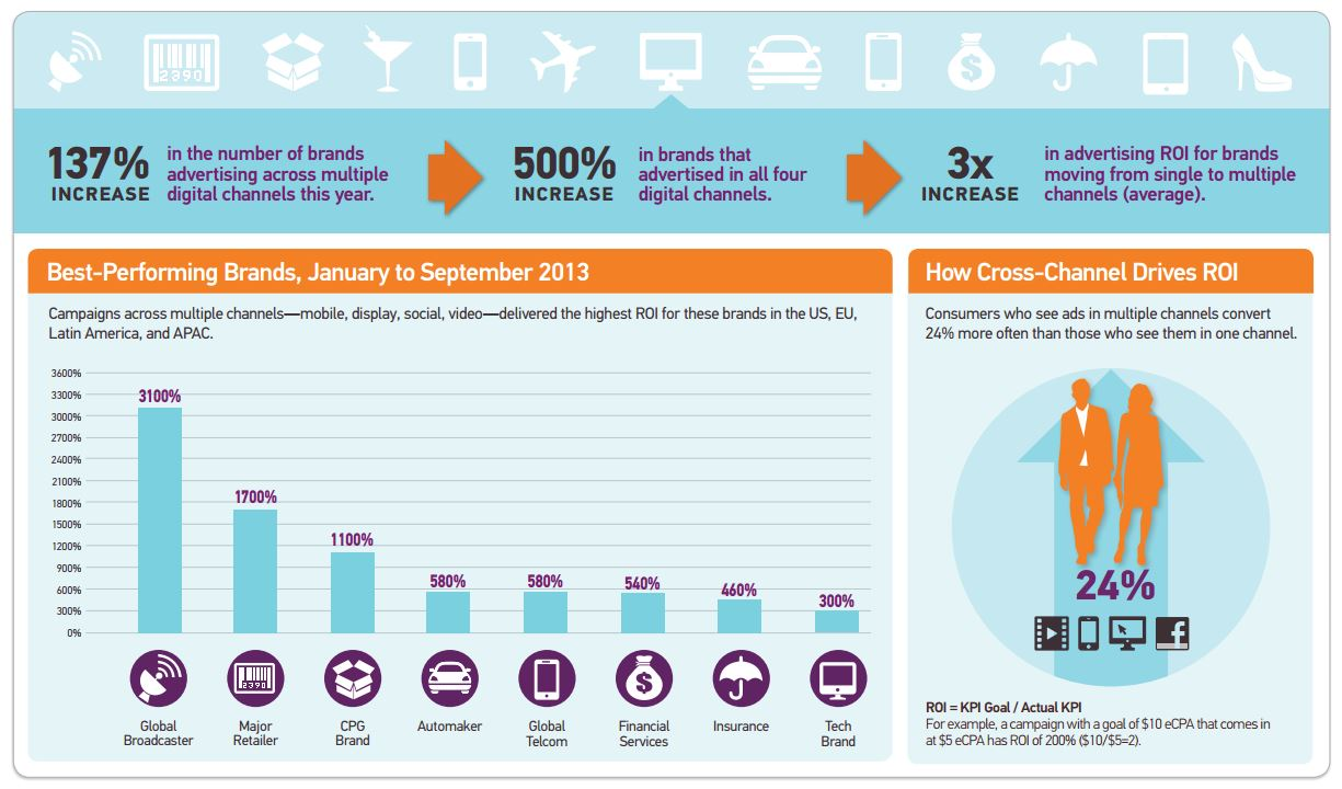 increasing the roi of social media marketing pdf