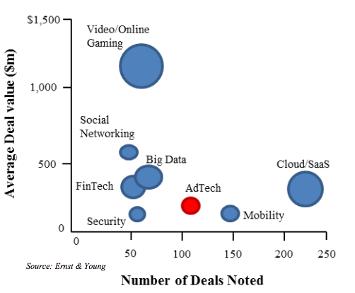 AdTech Purchase in 2014