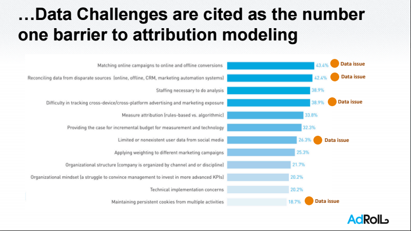 AdRoll Challenges with Attribution