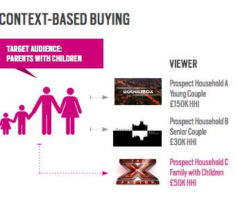 TubeMogul Context-based buying