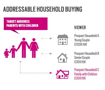 TubeMogul Addressable Householding