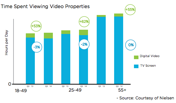 The prospects for programmatic video in france exchangewire nielsenossscreenfragmentation sciox Image collections