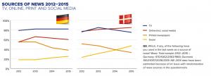 Source of news 2012-2015 graph