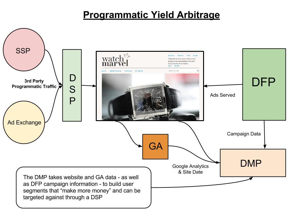 Programmatic Yield Arbitrage