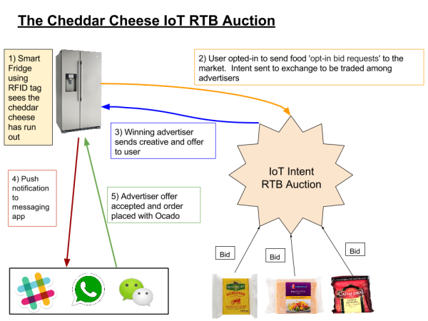 IOT RTB Auction