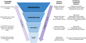 Search Funnel 4