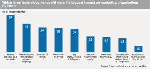Marketo Economist technology trends