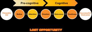 Figure 1: The Perceptual Pathway