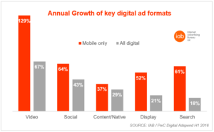 iab-annual-growth-of-key-digital-ad-formats