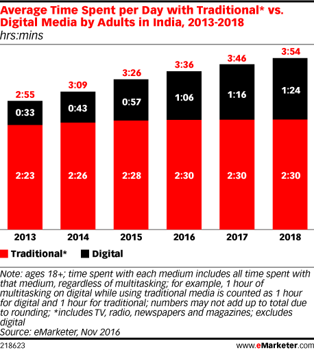 india-digimedia_emarketer