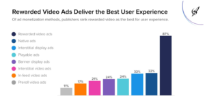 Advertising Is Top Revenue Source for Mobile Publishers