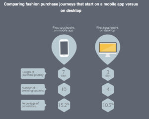 AB Testing Feature by Convertize; Fashion Sells Better on Mobile