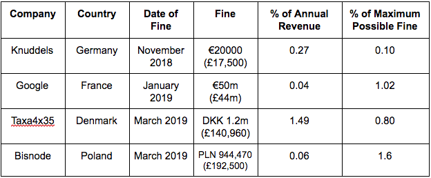 GDPR Fines Table