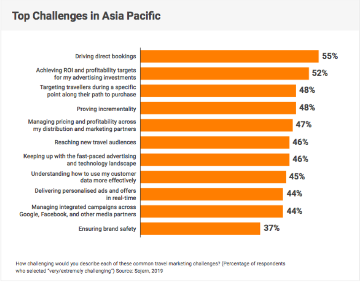 Challenges in Asia Pacific