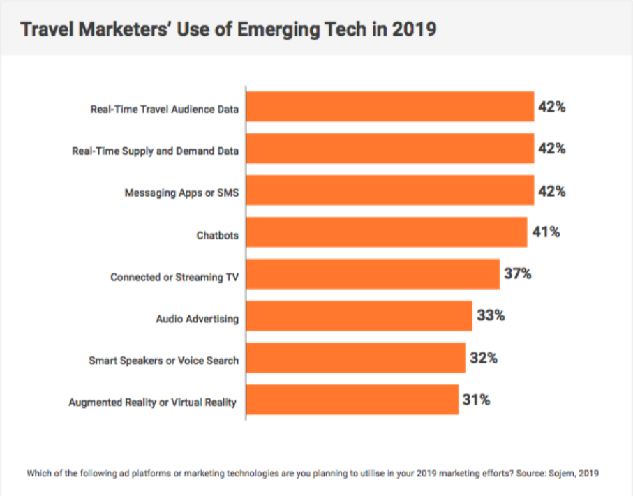 Travel Marketers' Use of Emerging Tech