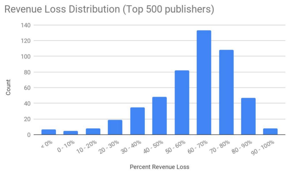 Revenue Loss Publishers