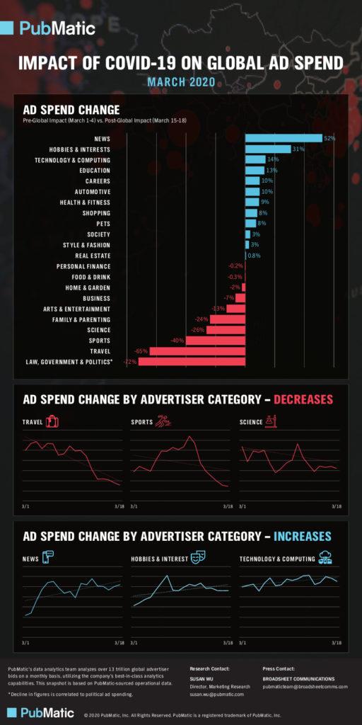 PubMatic Infographic Covid-19