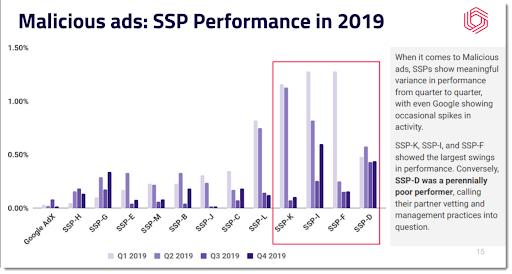 SSP Performance