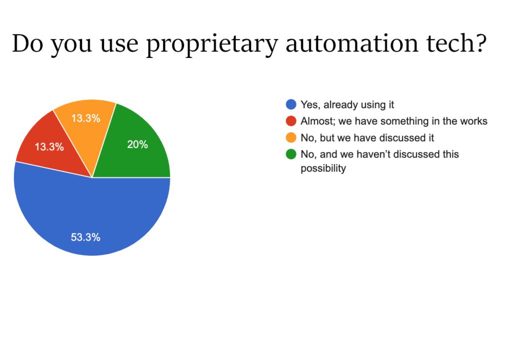 Proprietary Automation