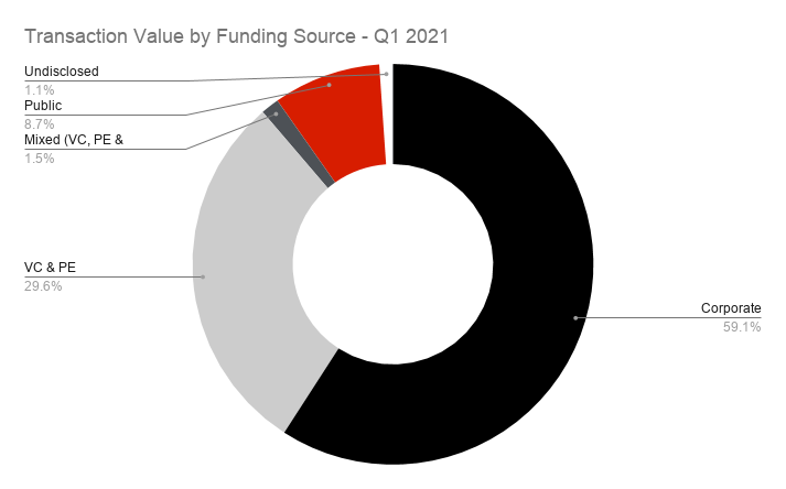 Transaction Value by Funding Source - Q1 2021
