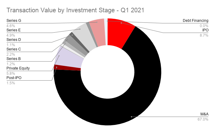 Transaction Value by Investment Stage - Q1 2021