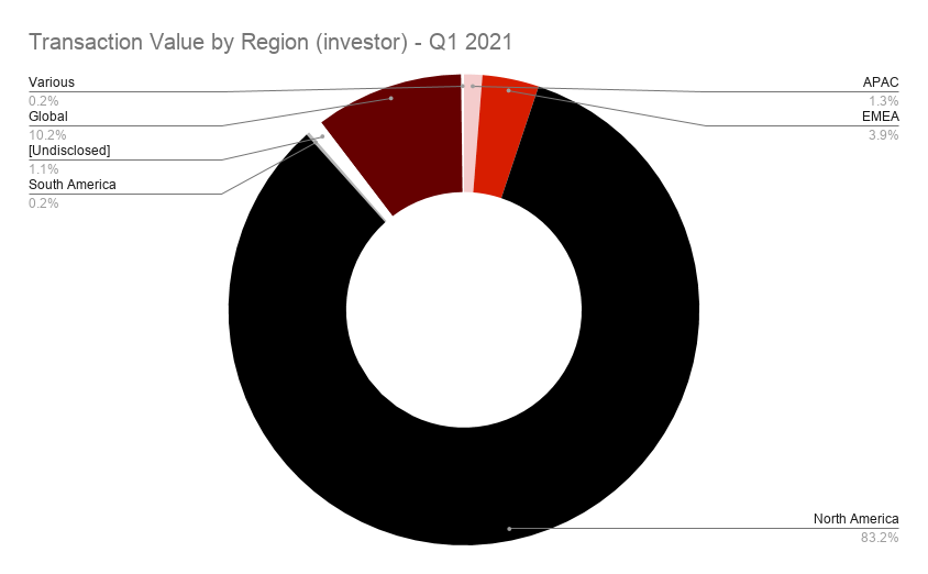 Transaction Value by Region (investor) - Q1 2021