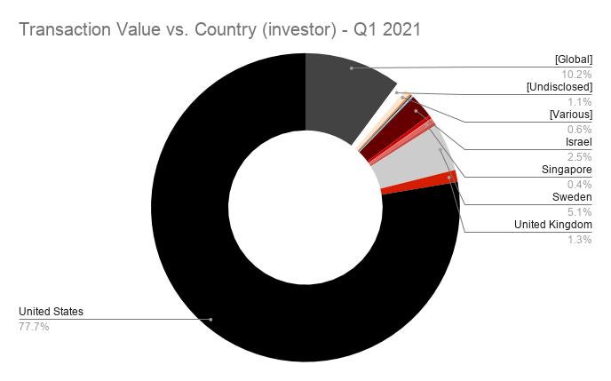Transaction Value vs. Country (investor) - Q1 2021