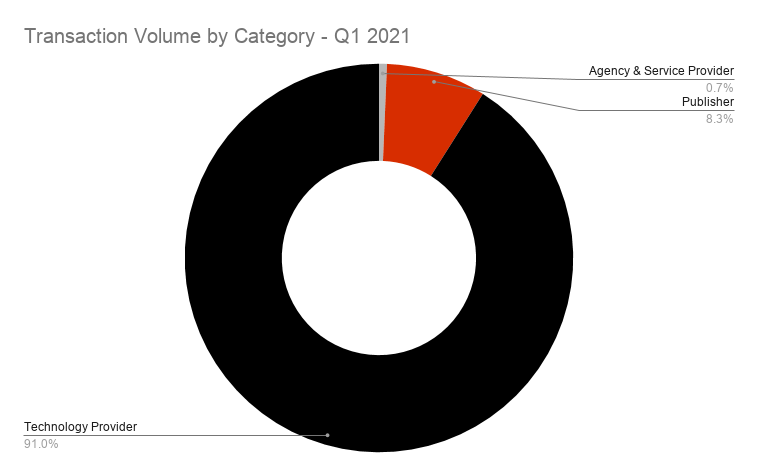 Transaction Volume by Category - Q1 2021