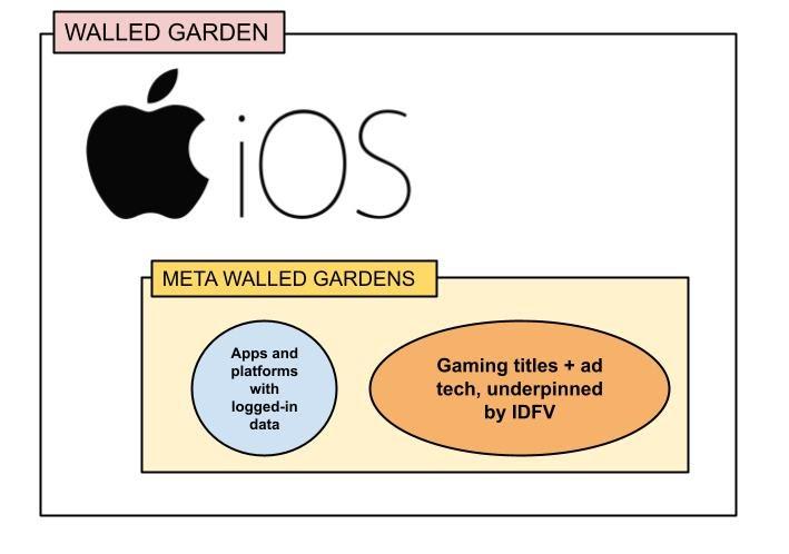 Meta Walled Garden